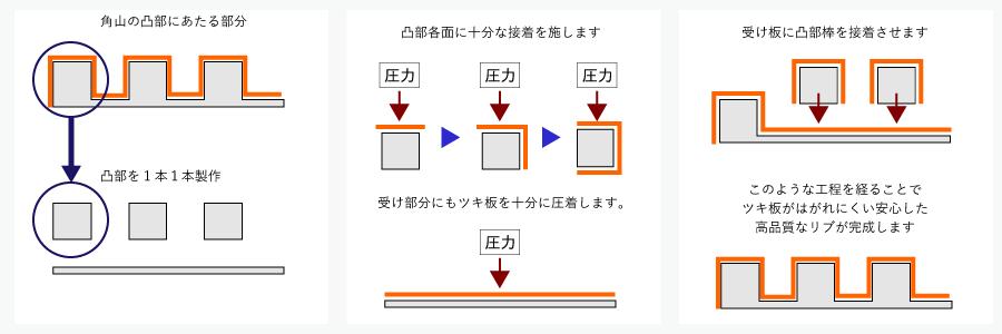 角山C+EMRのツキ板練り付け工程